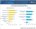 Les entreprises intègrent la mobilité dans lechoix d'une application CRM