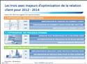 Trois axes majeurs d'optimisation de la relation client d'ici à 2014.