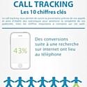 [Infographie] Le téléphone reste un outil de conquête