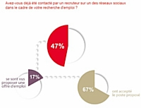 Emploi : les réseaux sociaux plébiscités par les commerciaux... et les recruteurs