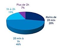 46 % des salariés passent entre 20 minutes et une heure chaque jour à traiter leurs e-mails.