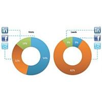 Moins de 5 % des visites sur les sites B to B américains proviennent des médias sociaux
