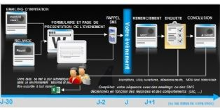Message Business optimise l'e-mailing