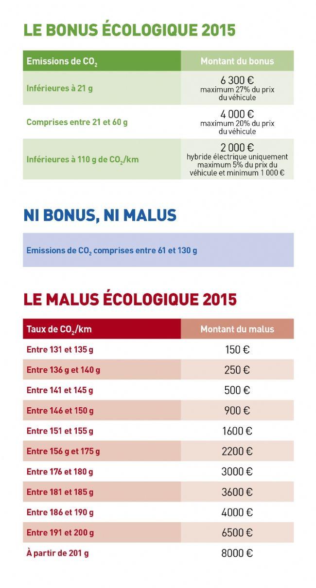 Flotte auto le bonus en baisse pour les hybrides pour 2015 for 2 box auto con stanza bonus